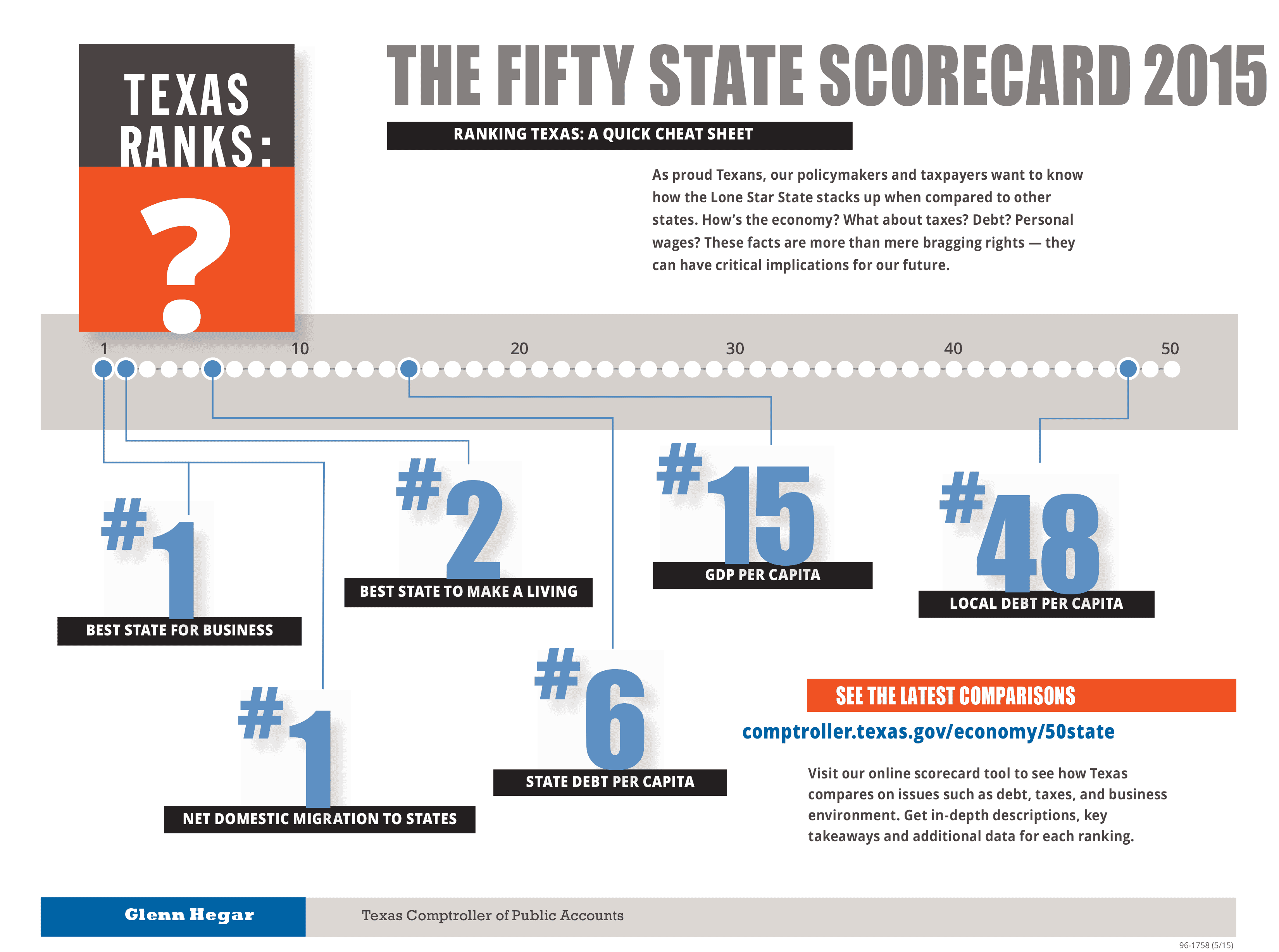 The Fifty State Scoreboard infographic circa 2015