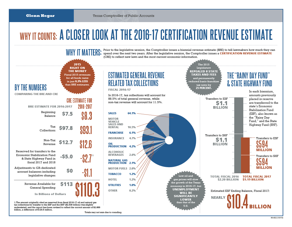 A Closer Look: The 2016-17 Certification Revenue Estimate