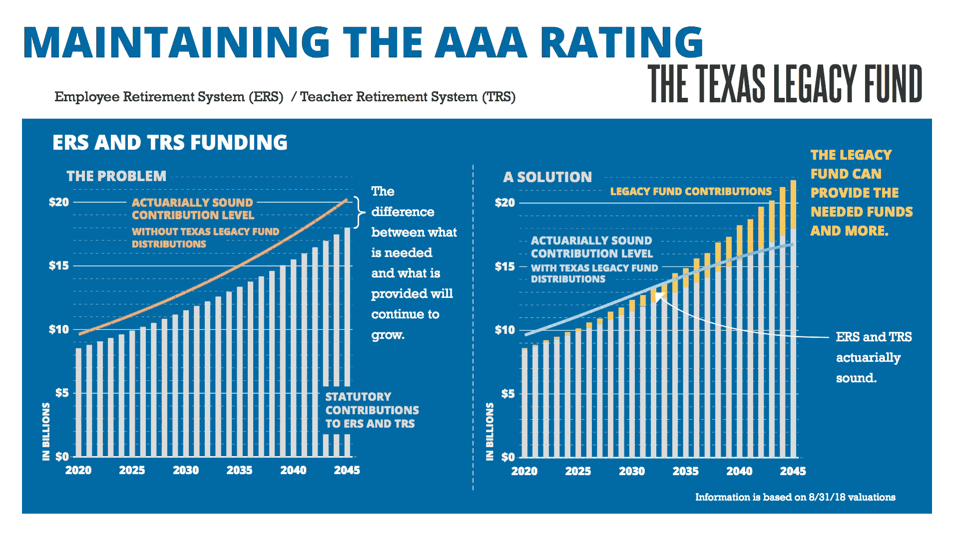 Maintaining the AAA Rating - page 2