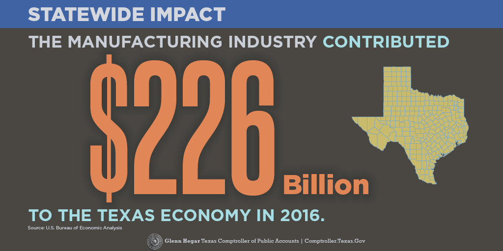 The manufacturing industry contributed $226 billion to the Texas economy in 2016.  Learn more.