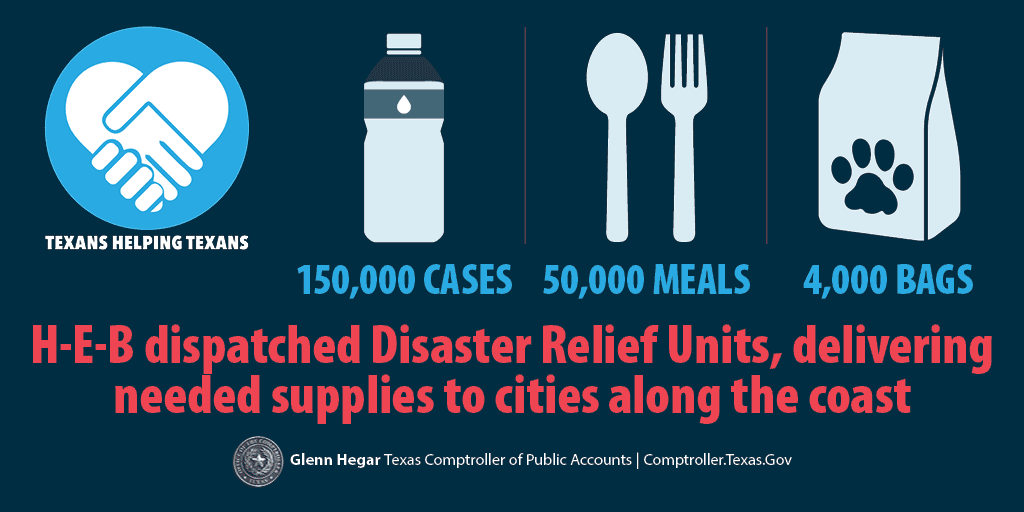 Texans Helping Texans. H-E-B dispatched Disaster Relief Units, delivering needed supplies to cities along the coast:  150,000 cases of water; 50,000 meals; 4,000 bags of pet food.