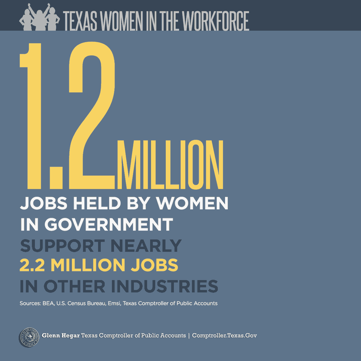 Texas Women in the Workforce -  1.2 million jobs held by women in government support nearly 2.2 million jobs in other industries. Sources: BEA, U.S. Census Bureau, Emsi, Texas Comptroller of Public Accounts