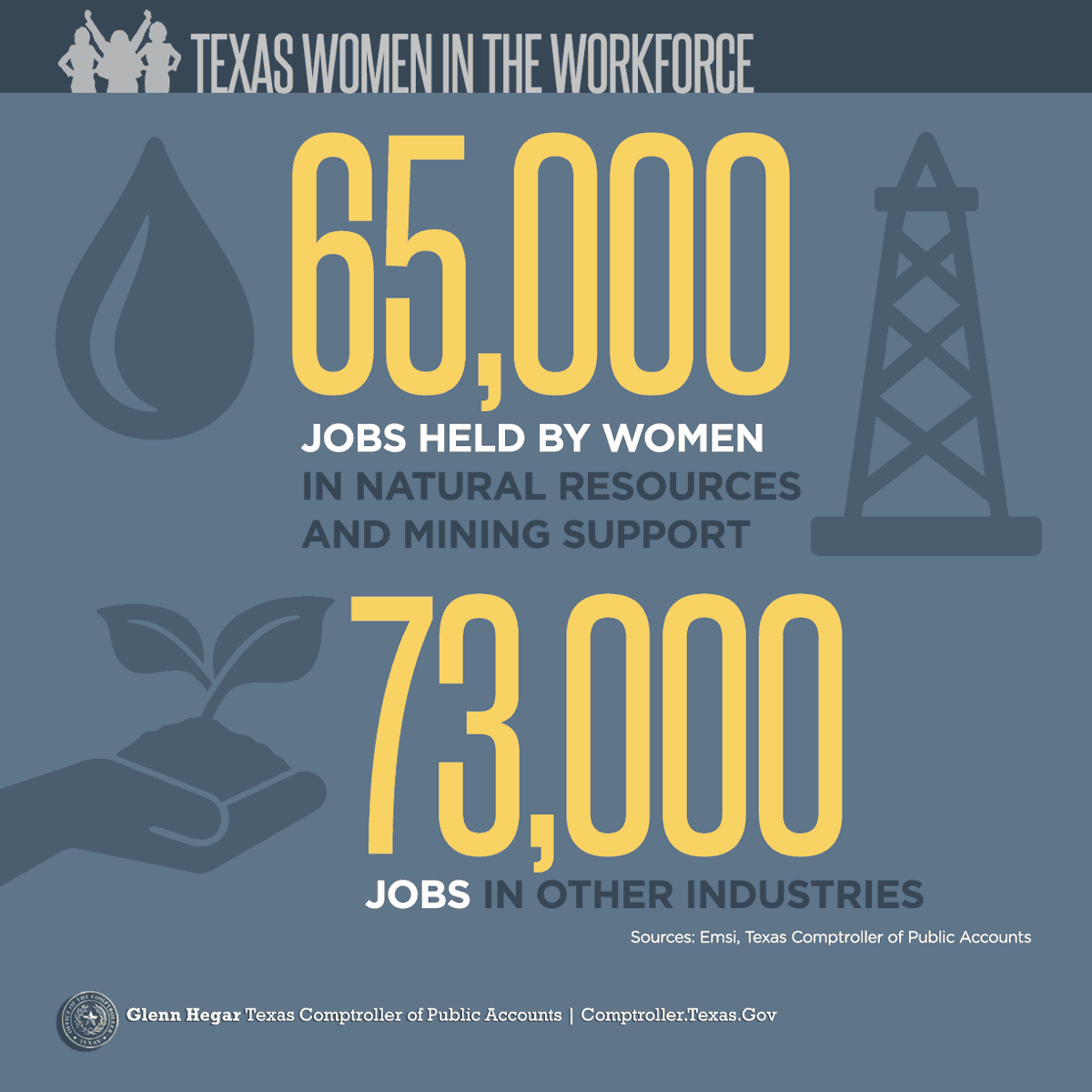 65,000 jobs held by women in natural resources and mining support 73,000 jobs in other industries. Sources: Emsi, Texas Comptroller of Public Accounts