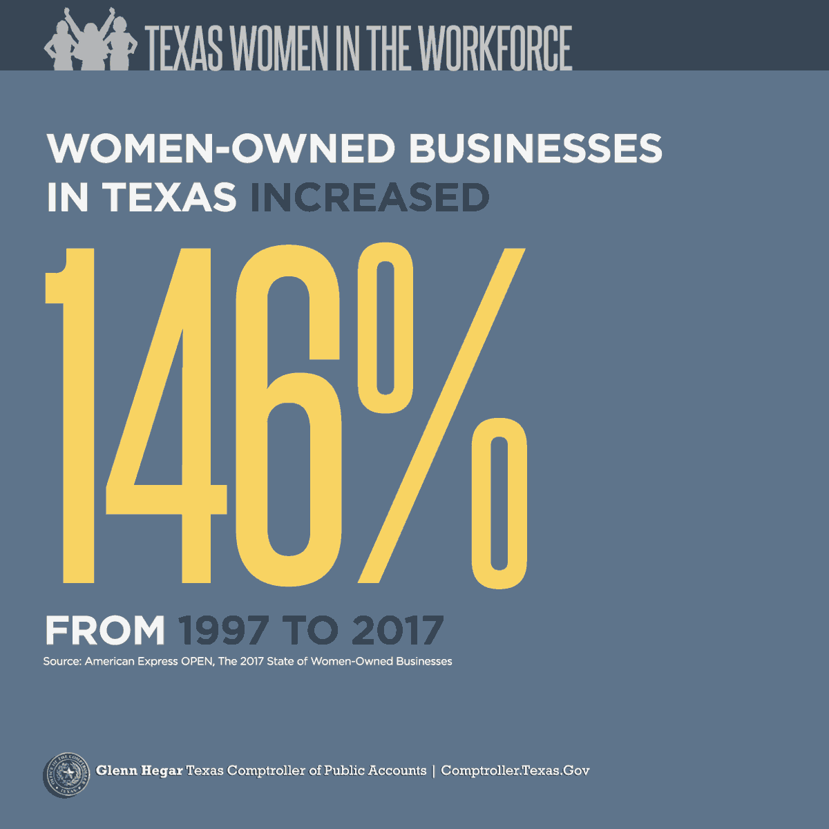 Texas Women in the Workforce -  Women-owned businesses in Texas increased 146% from 1997 to 2017. Source: American Express OPEN, The 2017 State of Women-Owned Businesses