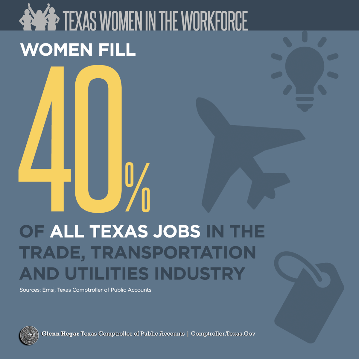 Texas Women in the Workforce -  Women fill 40% of all Texas jobs in the trade, transportation and utilities industry Sources: Emsi, Texas Comptroller of Public Accounts