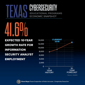 Texas Cybersecurity Educational Programs Economic Snapshot 41.6% Expected 10-year growth rate for information security analyst employment Source: JobsEQ