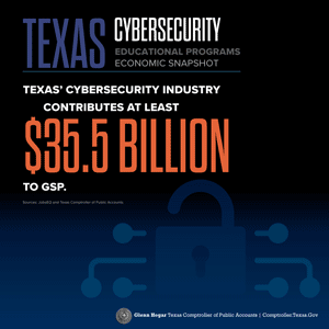 Texas Cybersecurity Educational Programs Economic Snapshot Texas' cybersecurity industry contributes at least $35.5 billion to GSP. Sources: JobsEQ and Texas Comptroller of Public Accounts