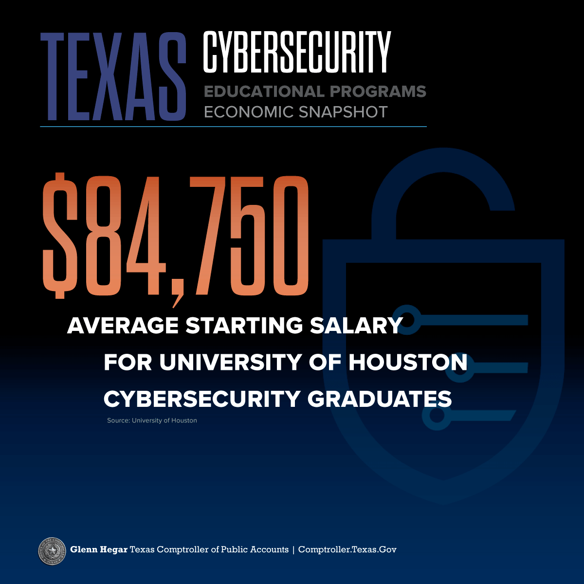 Texas Cybersecurity Educational Programs Economic Snapshot 98% of UTSA cybersecurity graduates have jobs upon graduation. Source: The University of Texas at San Antonio