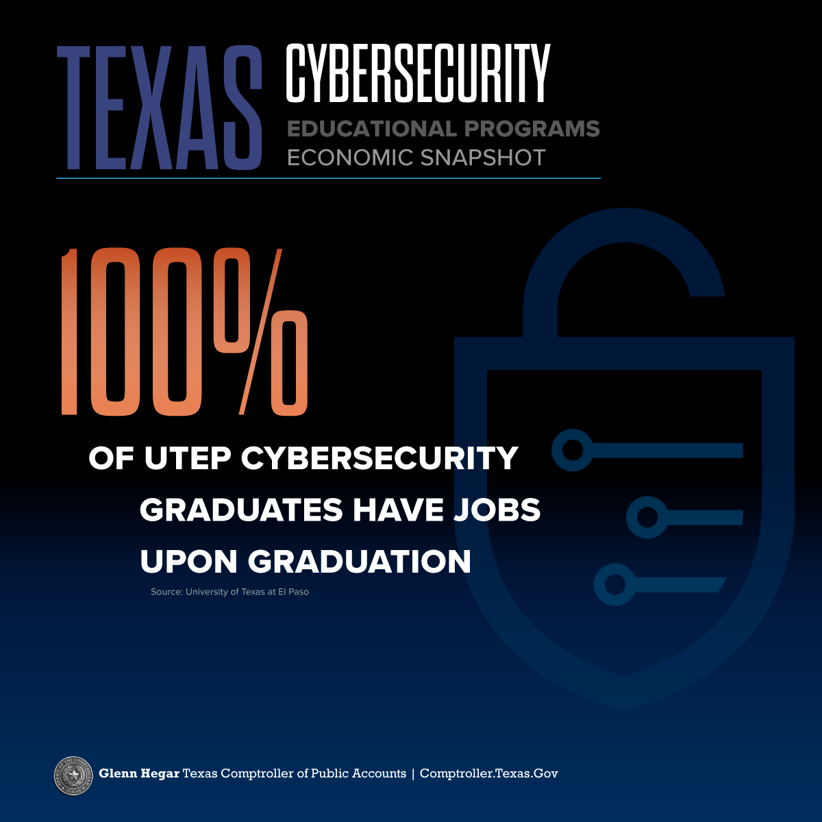 Texas Cybersecurity Educational Programs Economic Snapshot 100% of UTEP cybersecurity graduates have jobs upon graduation. Source: The University of Texas at El Paso