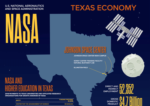 NASA Infographic (accessible version)
