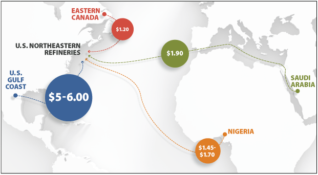From Gulf Coast: $5-6.00; From Saudi Arabia: $1.90; From Nigeria: $1.45-$1.70; From Eastern Canada: $1.20
