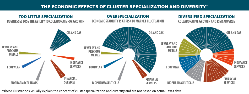 image effects of cluster specialization and diversity