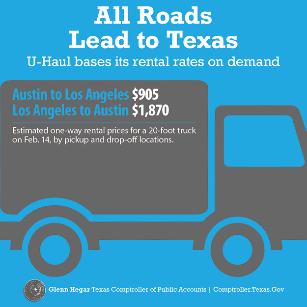 All Roads Lead to Texas. U-Haul bases its rental rates on demand. Austin to L.A. costs $905.  L.A. to Austin costs $1,870.  Estimated one-way rental prices for a 20-foot truck on Feb 14, by pickup and drop-off locations.