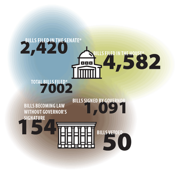 Regular Session of the 85th Legislature: By the Numbers