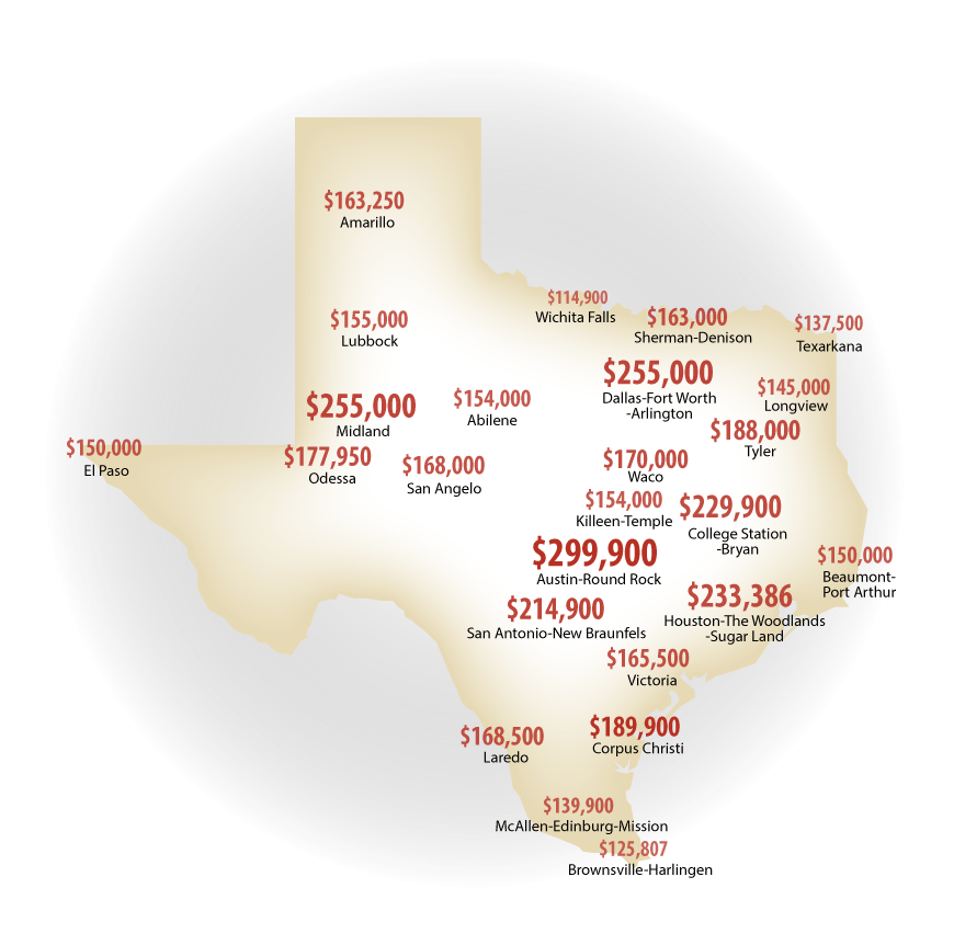 texas housing prices on the rise