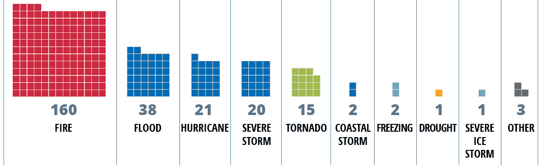160 fires, 38 floods, 21 hurricanes, 20 severe storms, 15 tornados, 2 coastal storms, 2 freezes, 1 drought, 1 severe ice storm, 3 other