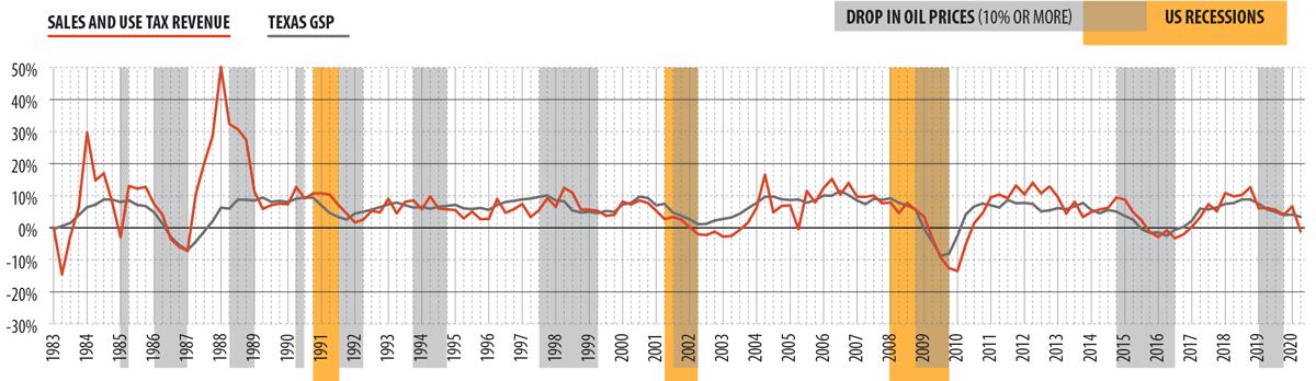 Recessions And Revenues