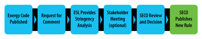 description of rulemaking process