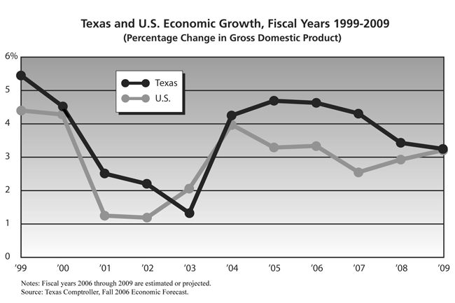 Texas and U.S. Economic Growth, Fiscal Years 1999-2009: Graph showing the percentage changes in gross domestic product by year, as described in the page's first paragraph.