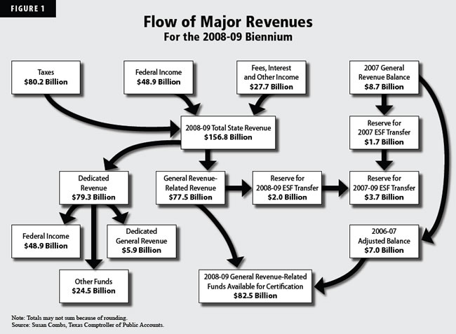 Flow of Major Revenues for the 2008-09 Biennium: Flow chart showing the sources of Texas revenue and a breakdown of the types of funds they compose. More information is available in the main text of the page.