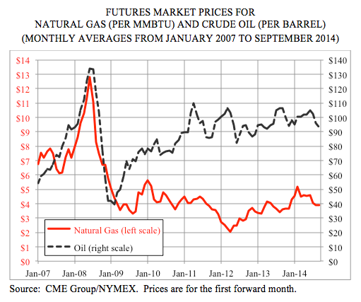 Future Market Prices for Natural Gas (per MMBTU) and Crude Oil (Per Barrel) (Monthly Averages from January 2007 to September 2014)