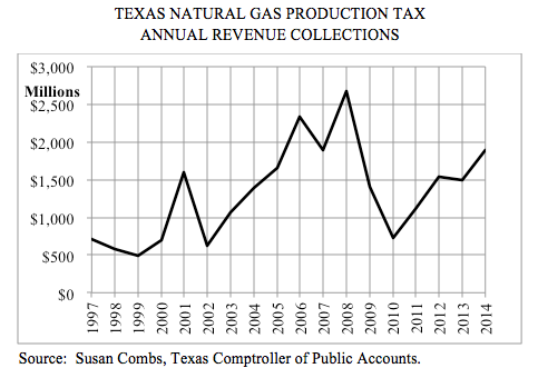 Texas Natural Gas Production Tax Annual Revenue Collections 1997-2014