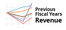 View previous fiscal years revenue previous fiscal years revenue
